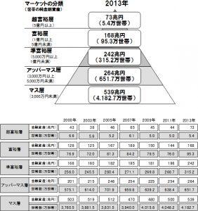 純金融資産保有額の階層別にみた世帯数と各層の保有資産規模の推移(2000年~2013年)